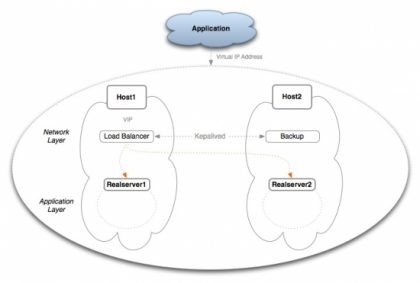 MySQL High Availability and Load Balancing with Keepalived